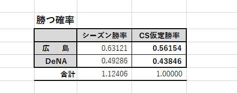 広島、DeNAが試合に勝つ確率
