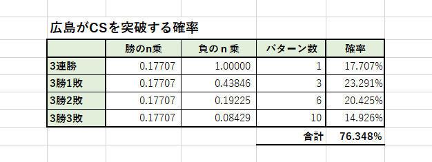 広島が日本シリーズに進出する確率