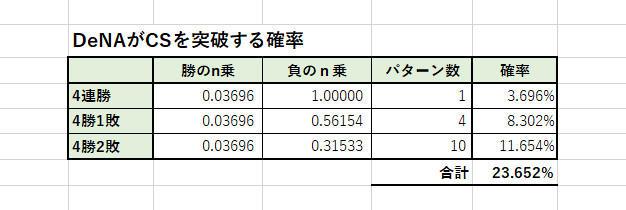 DeNAが日本シリーズに進出する確率