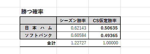 日本ハム、ソフトバンクが試合に勝つ確率