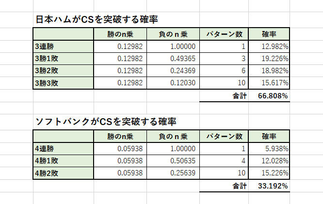 日本ハム、ソフトバンクが日本シリーズに進出する確率
