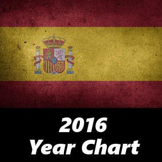 2016年のスペイン・ヒット曲