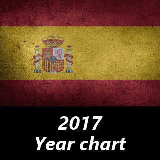 スペイン2017