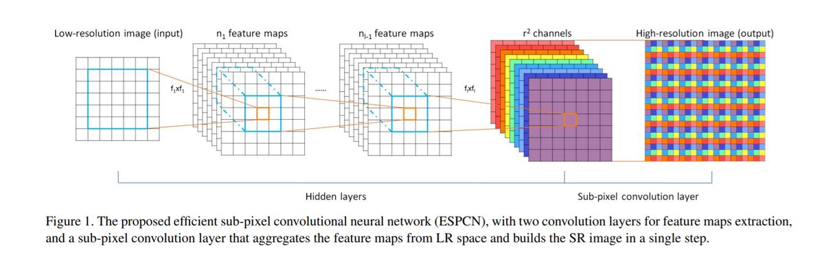 Figure1 ESPCN のネットワーク概要図 (提案論文より引用)