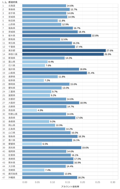 アカウント保有率グラフ