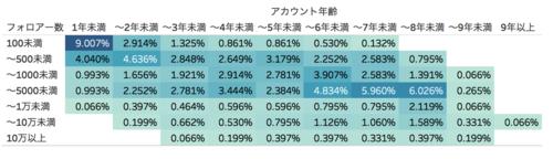 アカウント年齢✕フォロワー数分布グラフ