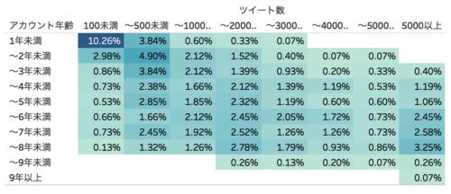 アカウント経過年数グラフ