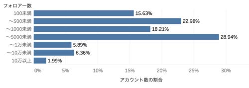 フォロワー数分布グラフ