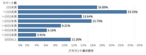 ツイート数分布グラフ