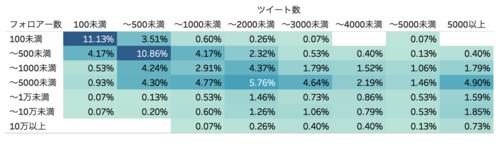 ツイート数xフォロワー数分布グラフ
