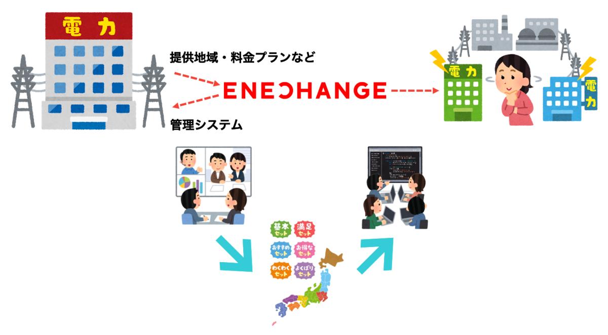 f:id:dev-enechange:20200804184651p:plain