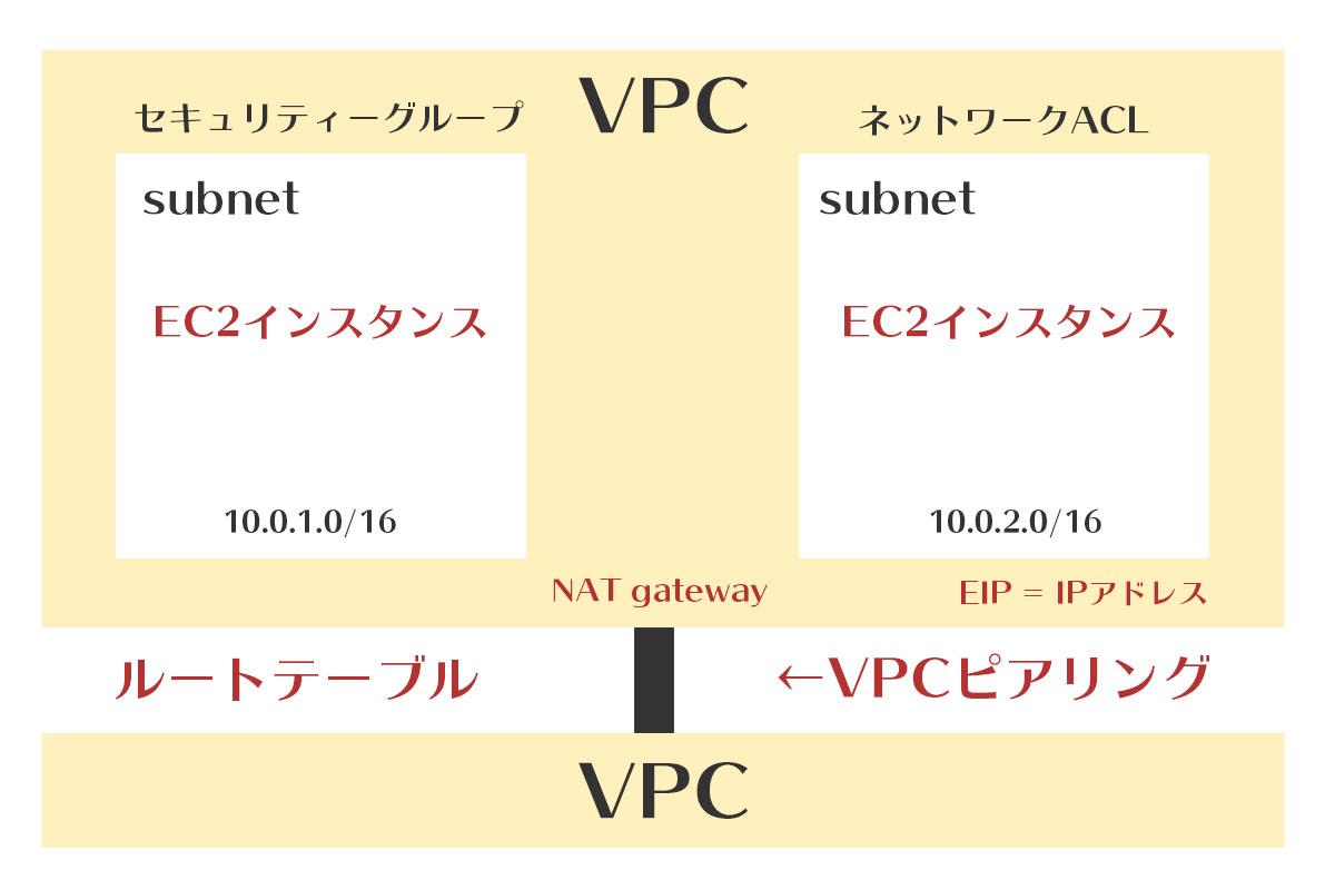 vpcにEC2を立てた時の構成図