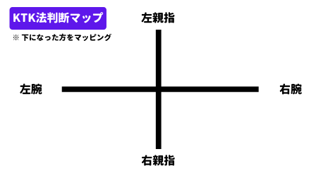 KTK法判断マップ