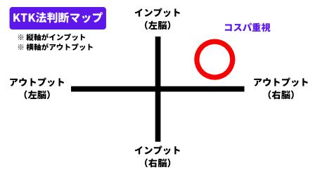 KTK法判断マップ-脳の出力Ver.