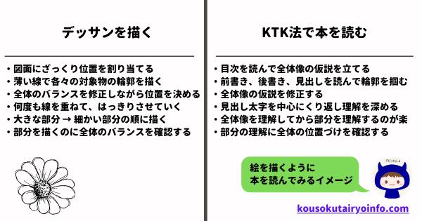 デッサンのプロセスとKTK法のプロセスを重ねる