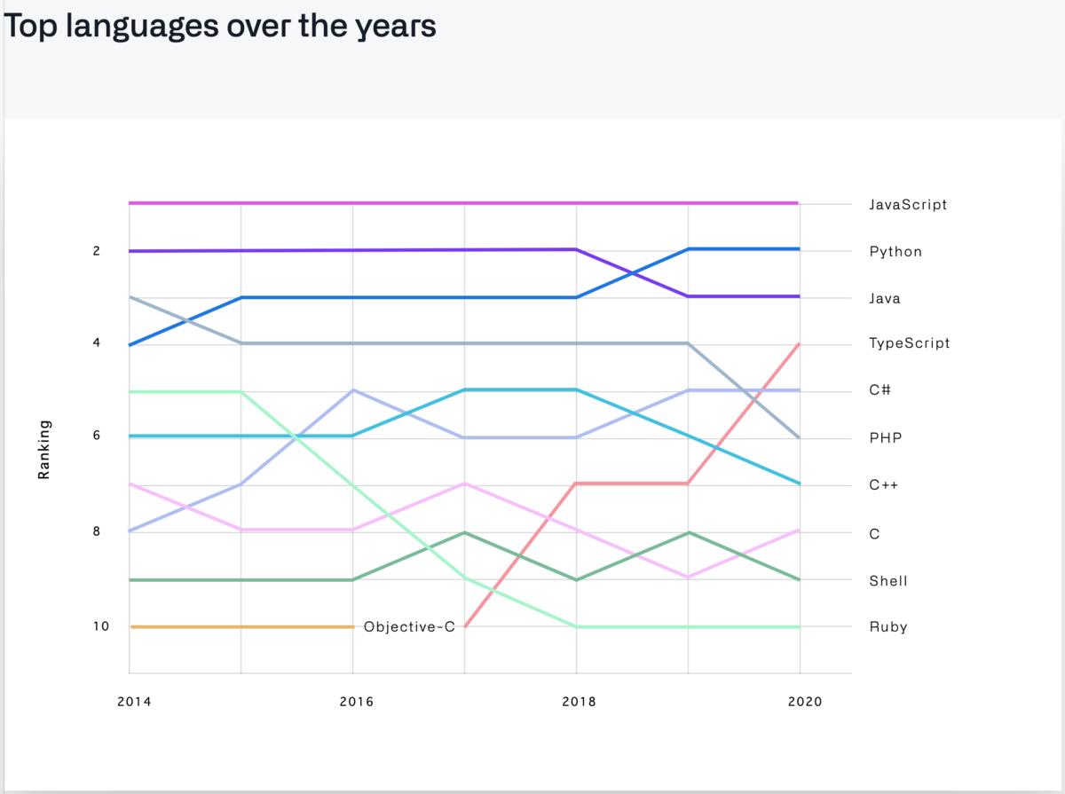 ここ数年のTop言語