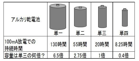 単三・単四充電池の観察 - devmakot's blog