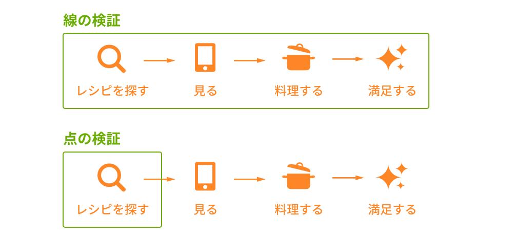 新サービス立ち上げ時の重要指標のデザインの画像