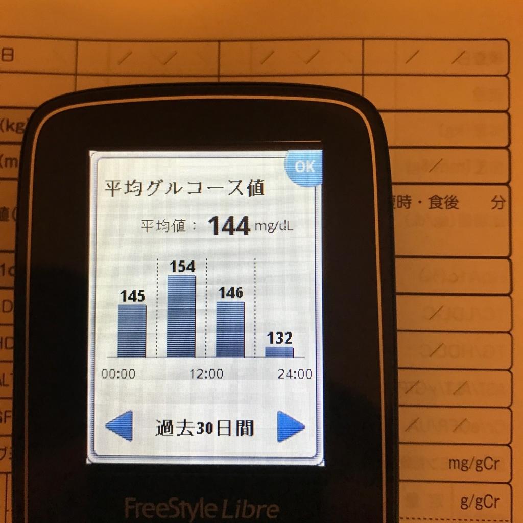 f:id:diabetesian:20170821093533j:plain