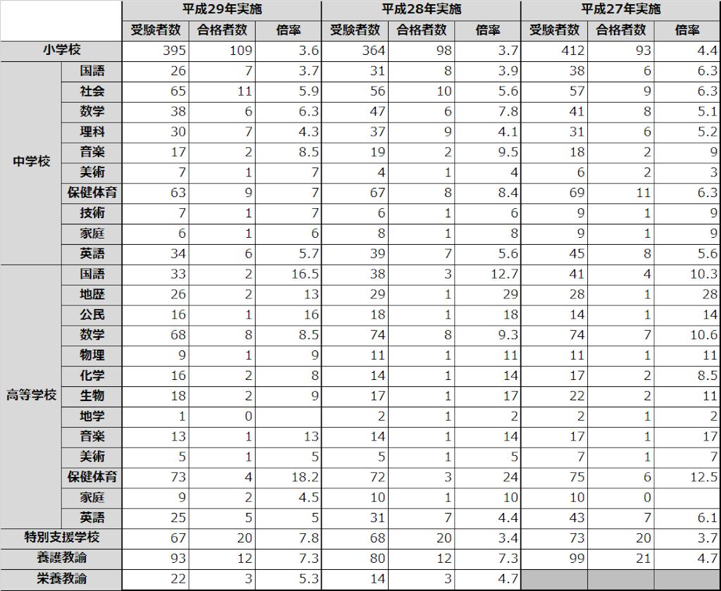 徳島県 教員採用試験 倍率