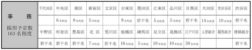 東京特別区 採用人数
