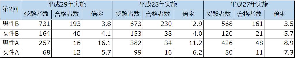 千葉県警察官 合格点 倍率 傾向