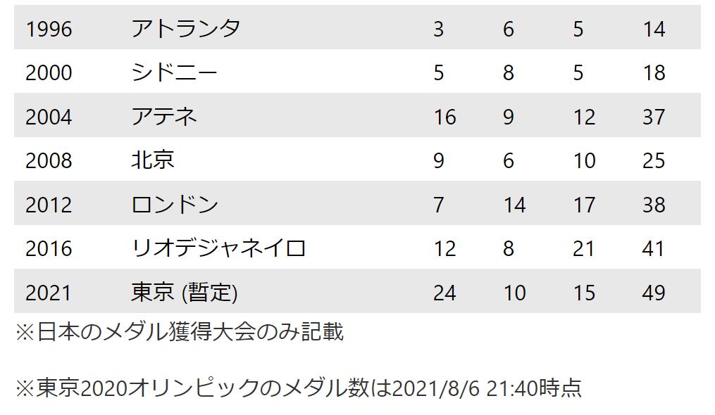 f:id:diet-hatsumo:20210806223200p:plain