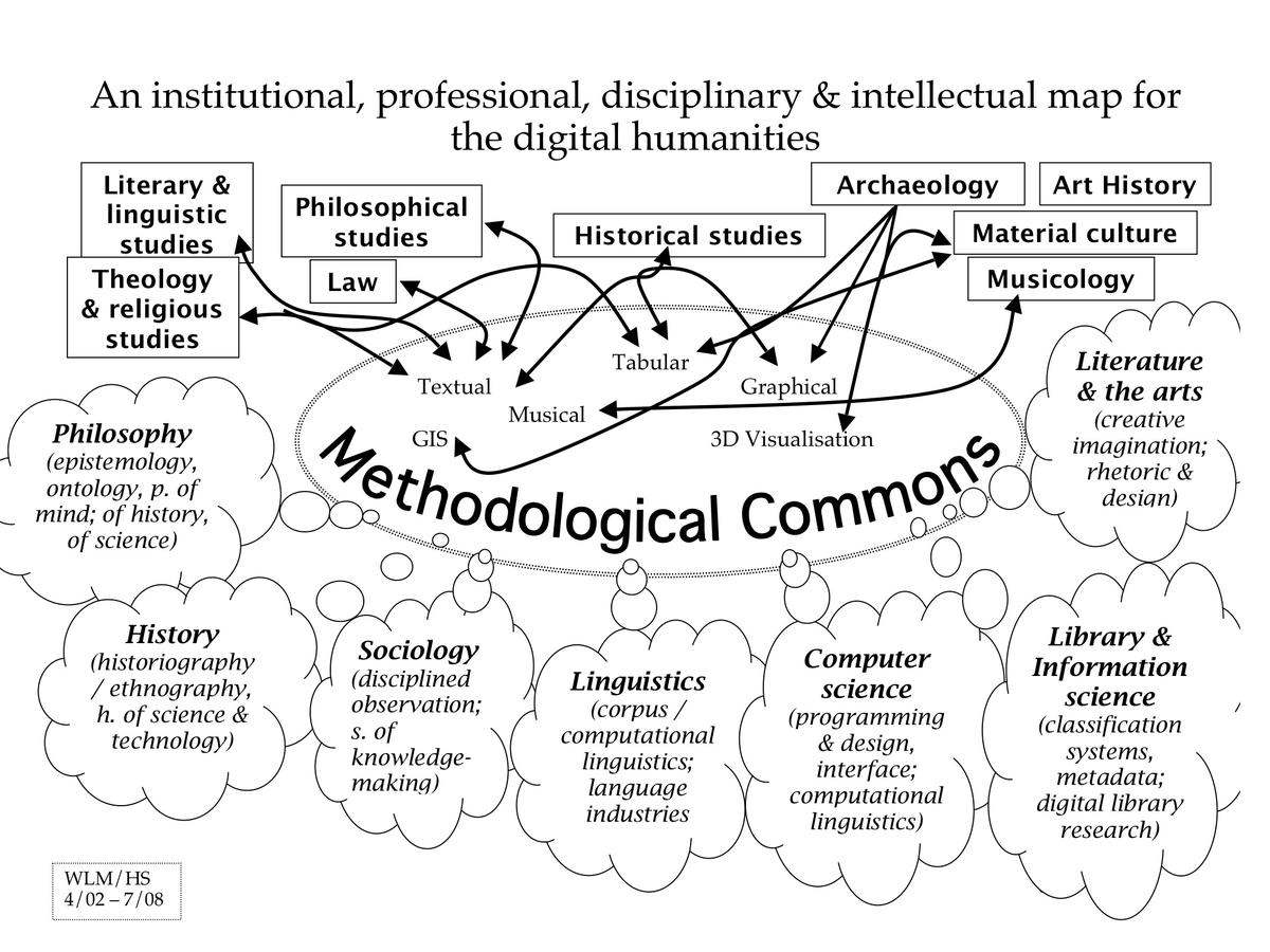 Methodological Commons