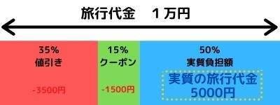Go Toキャンペーン割引例
