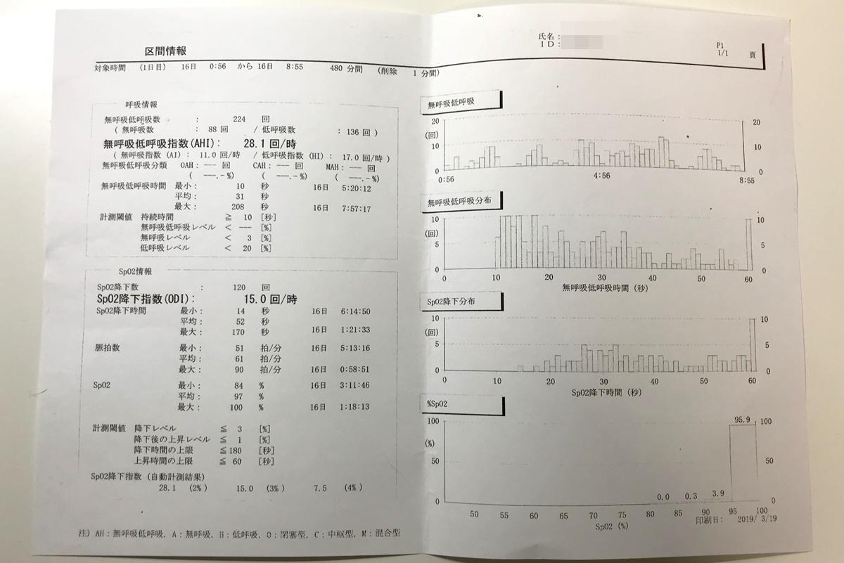 【いびき対策その3】睡眠時無呼吸症候群(SAS)検査の結果