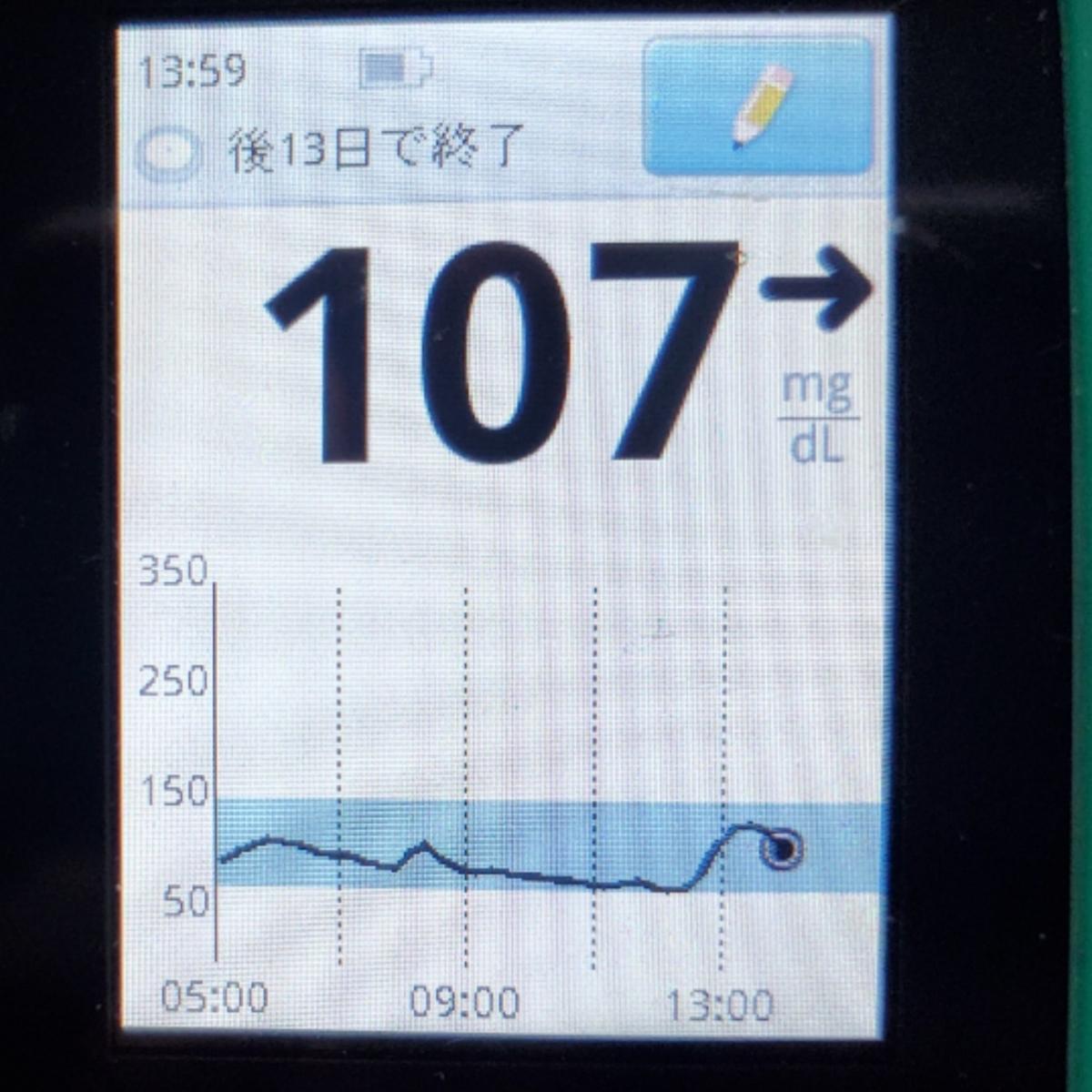 2型糖尿病患者が皮ごとのリンゴで血糖値爆上がり