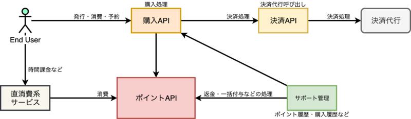 大まかなシステム構成図