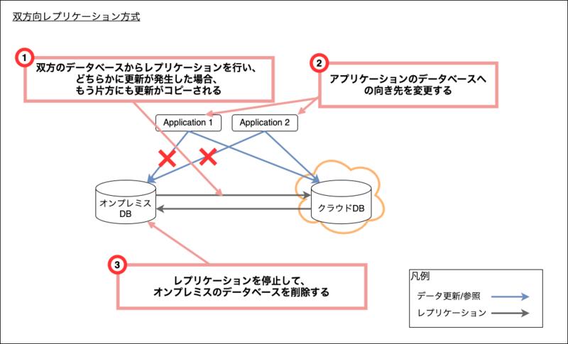 双方向レプリケーション方式