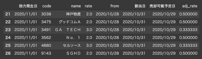 2020年10月28日の終値にかける比率を adj_rate に格納