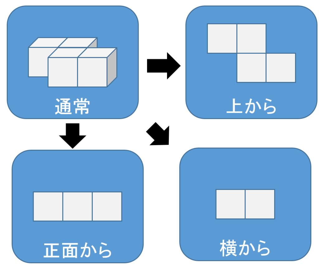 f:id:dohatsutsu:20160627211116p:plain