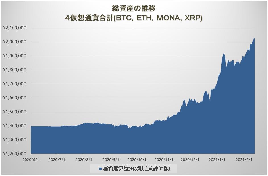 2021年2月14日0時での総資産は2,025,384円