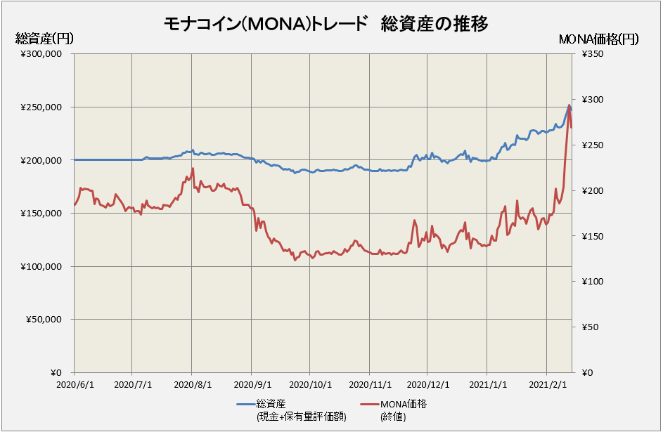 モナコイントレードの総資産は247,051円