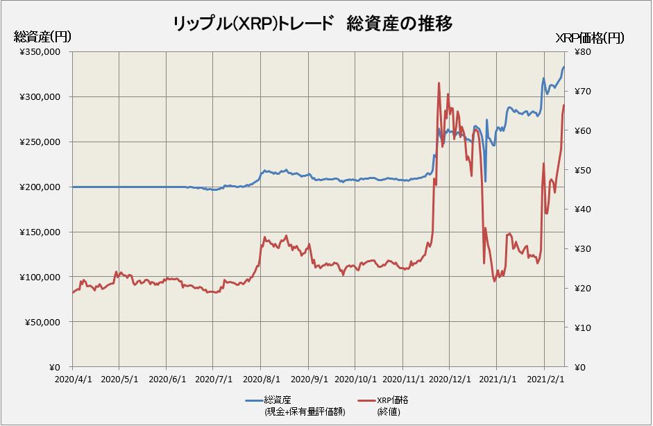 リップルトレードの総資産は332,757円