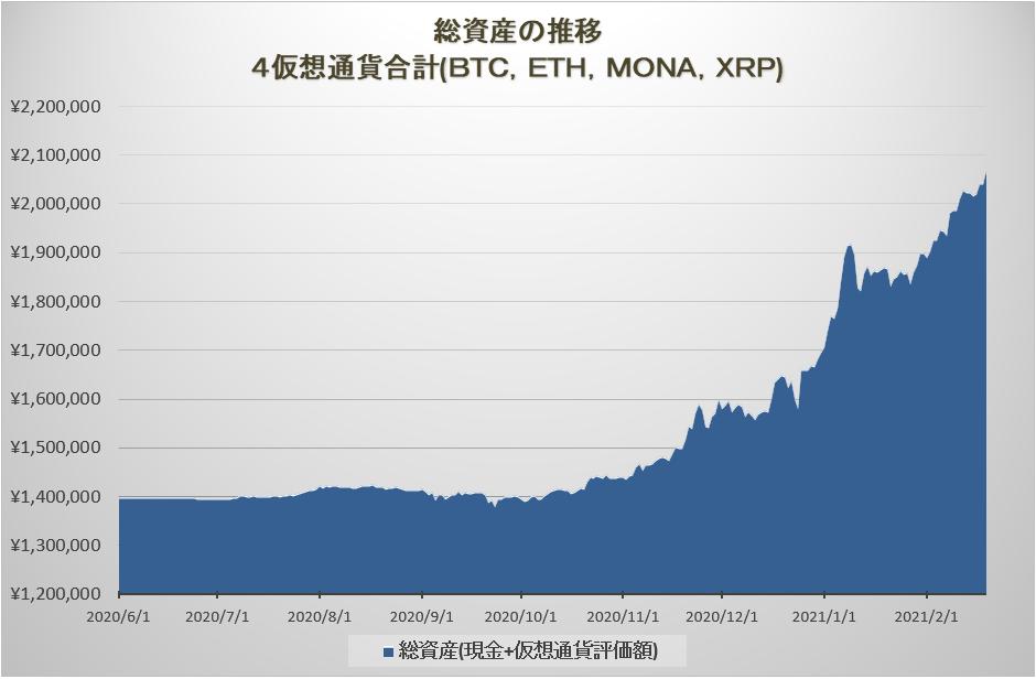 4通貨の総資産の推移グラフ