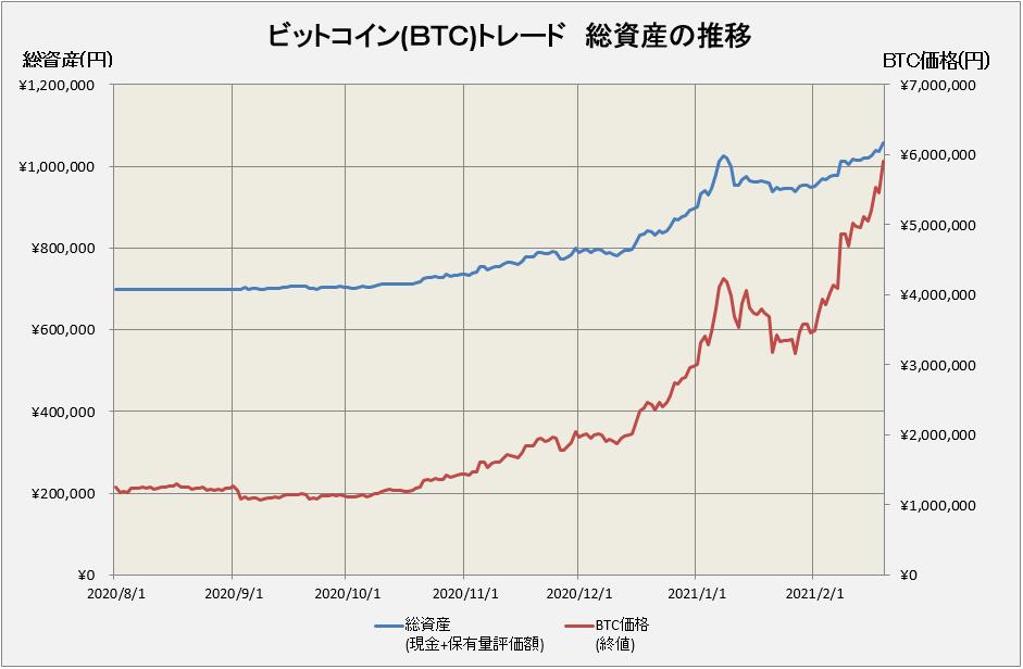 ビットコイン価格とトレードの損益推移グラフ