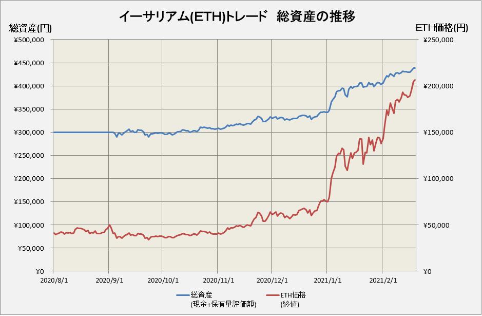 イーサリアム価格とトレード損益の推移グラフ