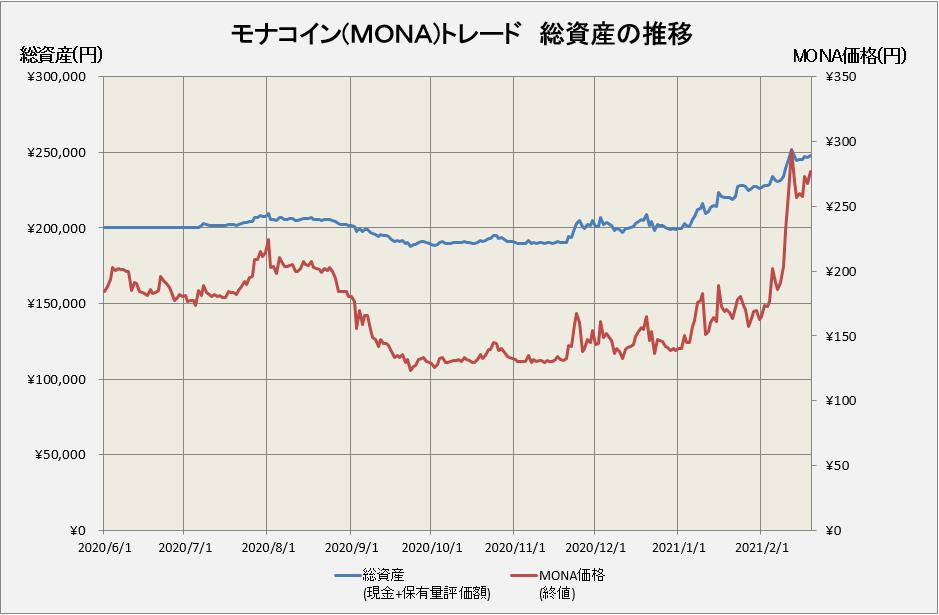 モナコイン価格とトレード損益の推移グラフ
