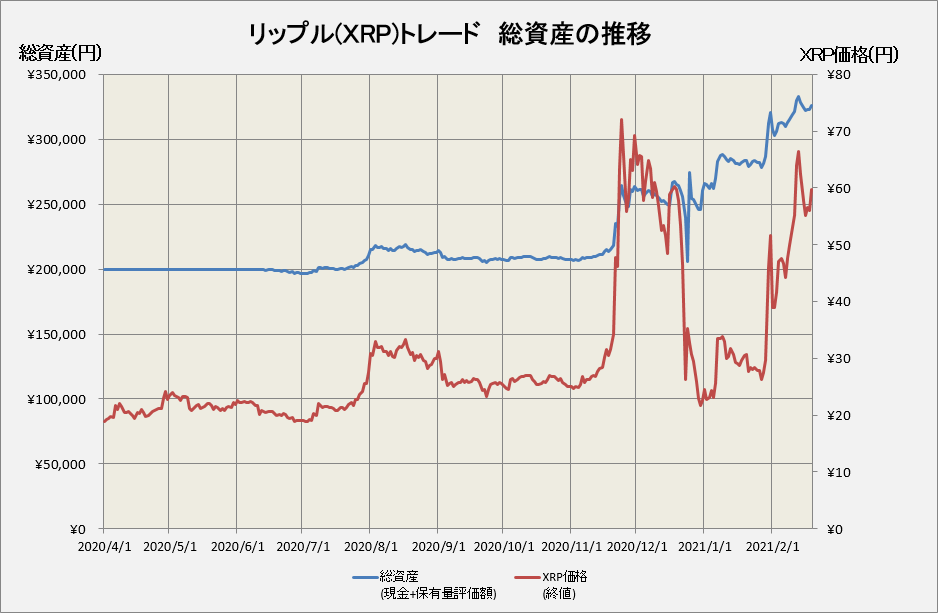 リップル価格とトレード損益の推移グラフ