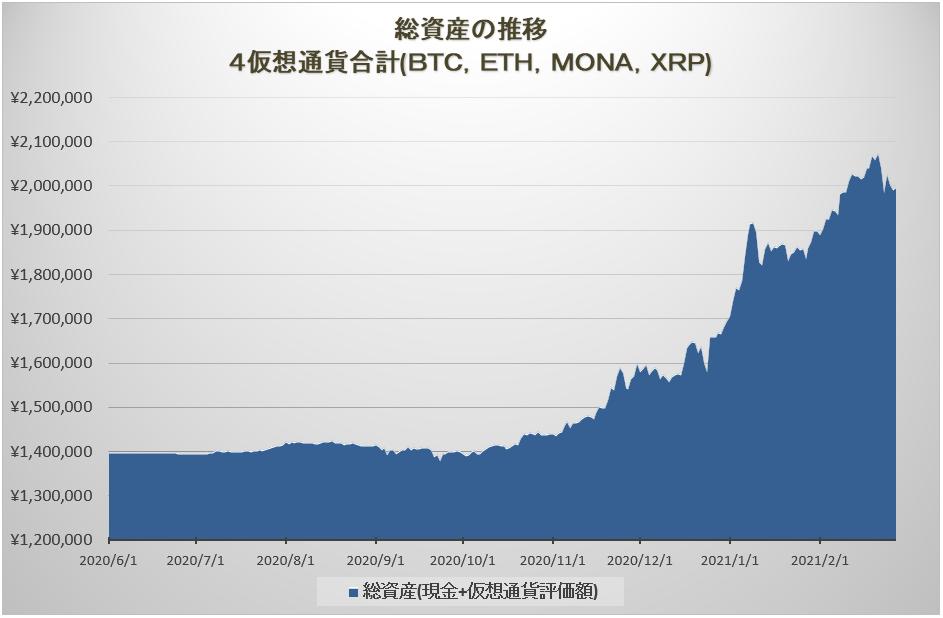 トレード総資産の推移グラフ