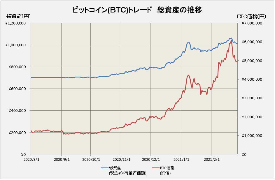 ビットコイントレードの総資産推移グラフ