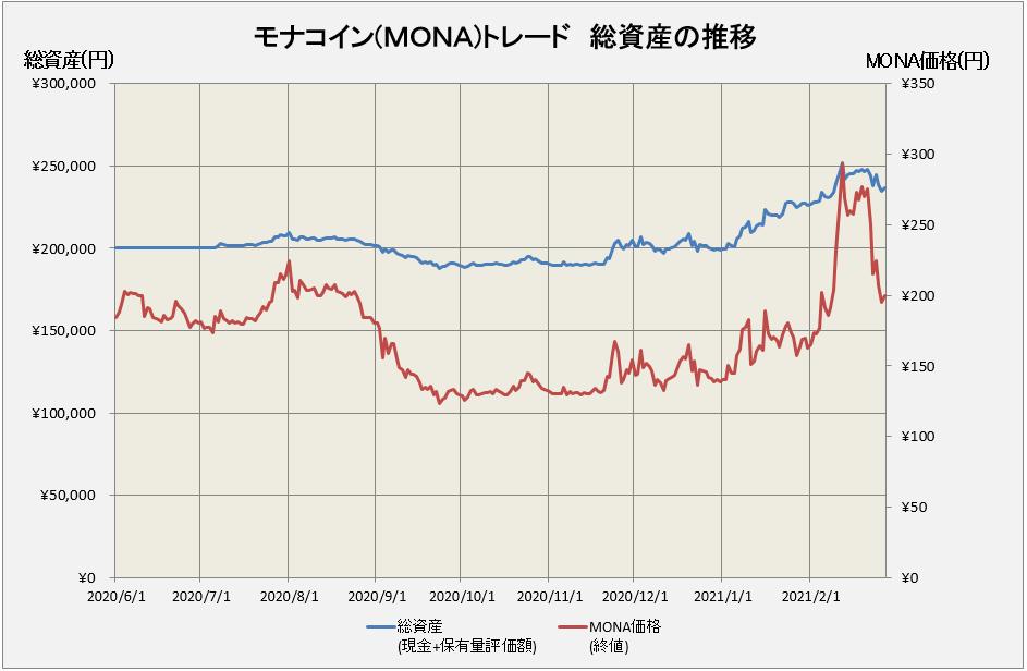 モナコイントレード総資産推移グラフ