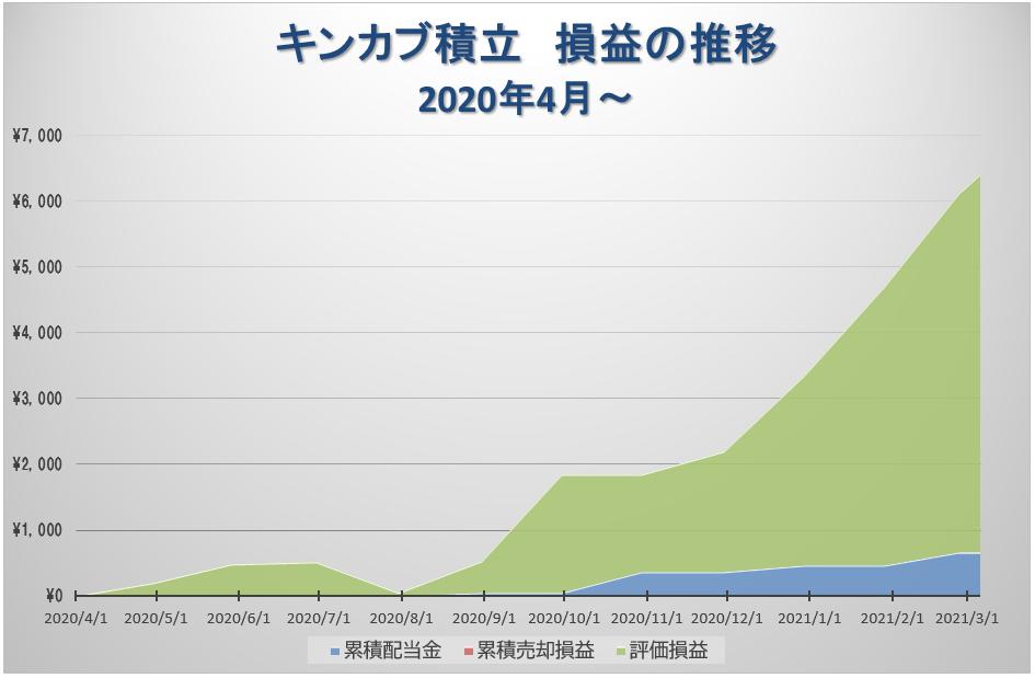 キンカブ積立損益の推移グラフ