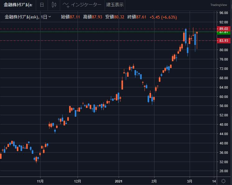金融株トリプルのチャートと保有ポジション