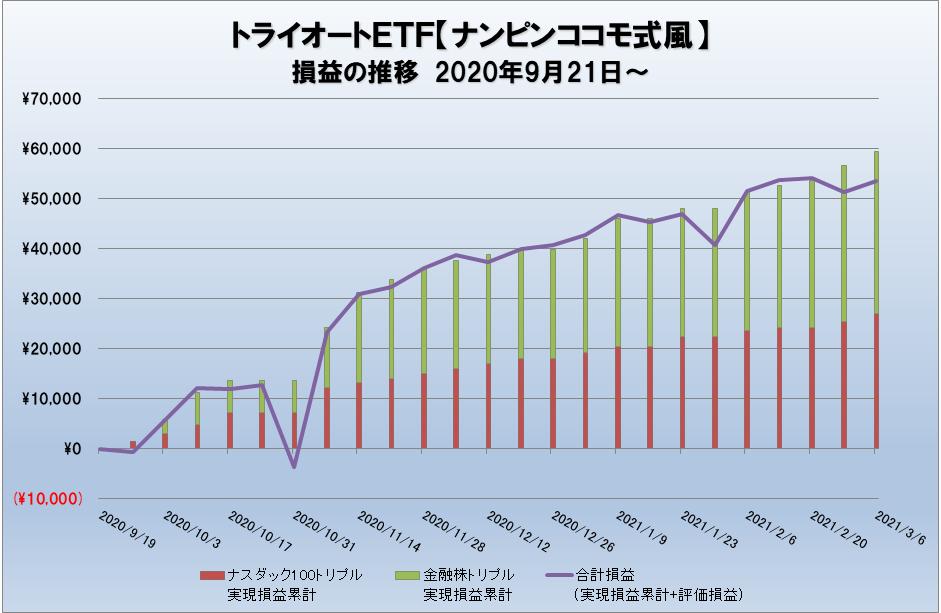 トライオートETFの損益推移グラフ