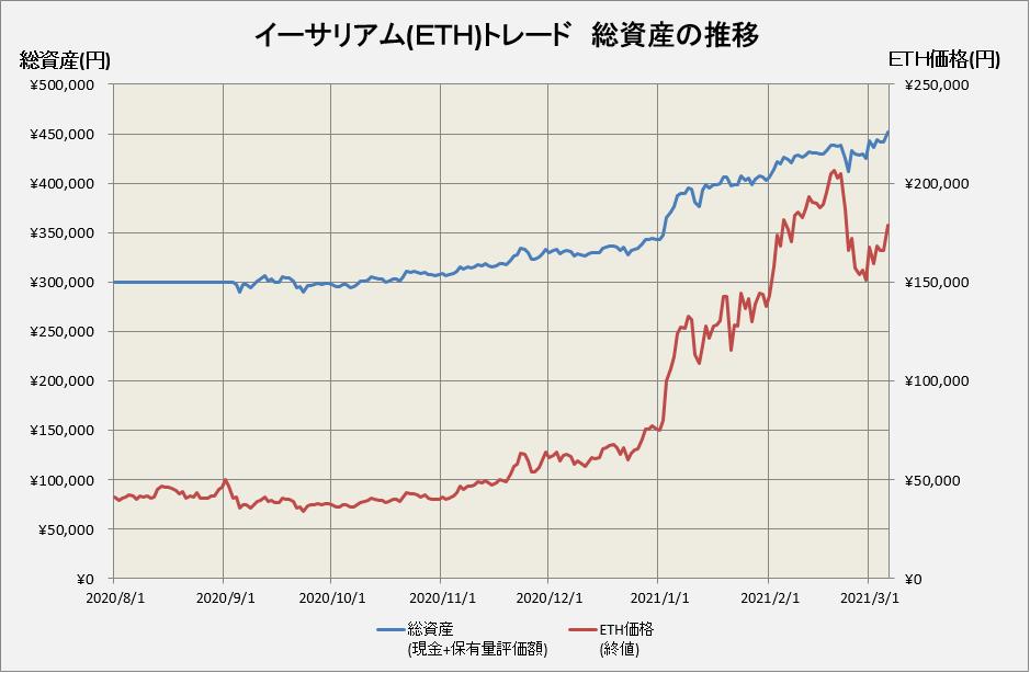 イーサリアムトレードの総資産推移グラフ
